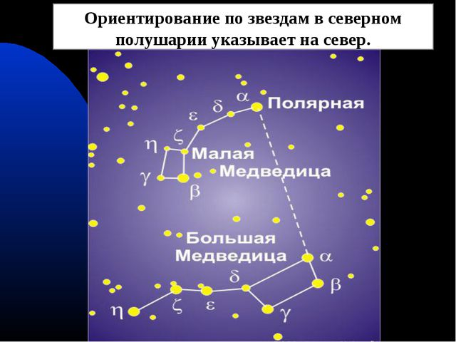 Ориентирование по звездам в северном полушарии указывает на север.