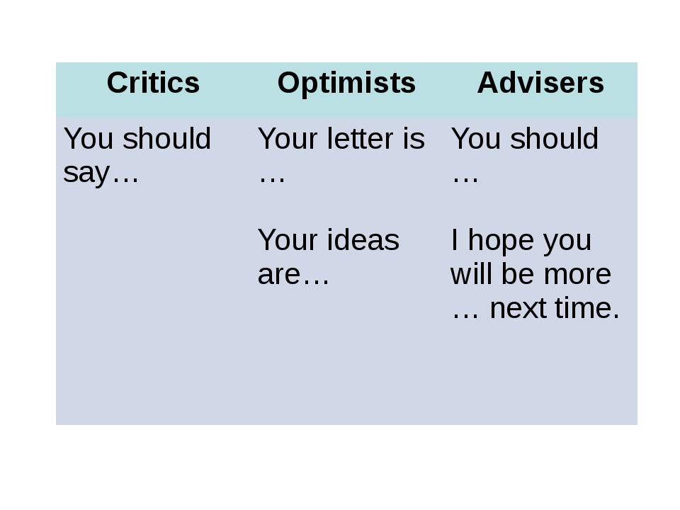 Critics Optimists Advisers You should say… Your letter is … Your ideas are… Y...