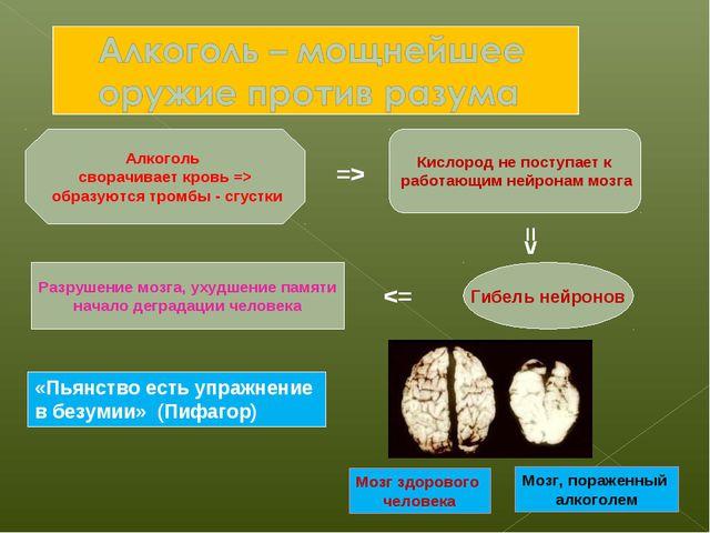 Алкоголь сворачивает кровь => образуются тромбы - сгустки Кислород не поступа...