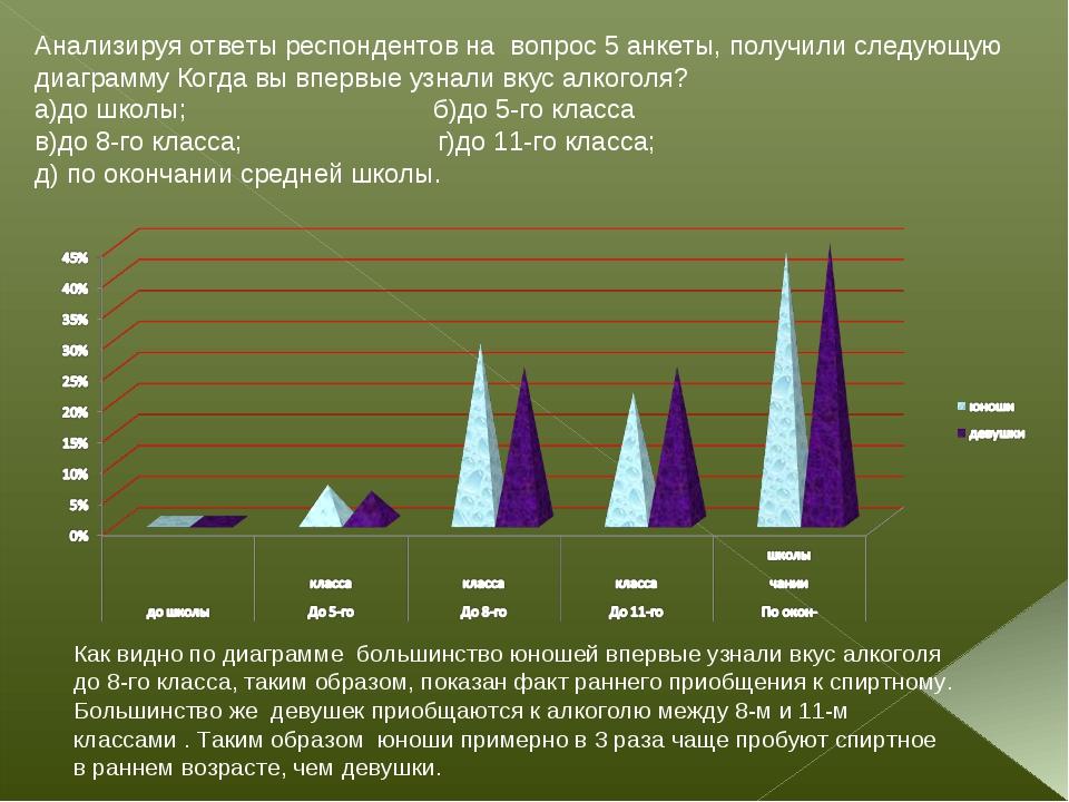 Анализируя ответы респондентов на вопрос 5 анкеты, получили следующую диаграм...