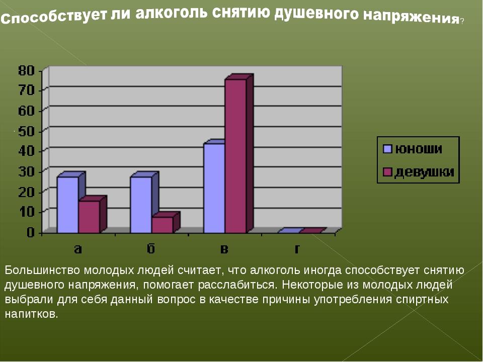 . Большинство молодых людей считает, что алкоголь иногда способствует снятию...