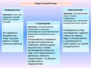 Виды безработицы Фрикционная Структурная Циклическая Причина: поиск или ожид
