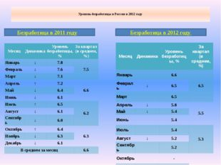 Уровень безработицы в России в 2012 году Безработица в 2011 году Безработица