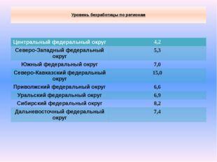 Уровень безработицы по регионам Центральный федеральный округ 4,2 Северо-Зап