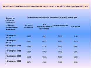 ВЕЛИЧИНА ПРОЖИТОЧНОГО МИНИМУМА В ЦЕЛОМ ПО РОССИЙСКОЙ ФЕДЕРАЦИИ 2011, 2012 Пе