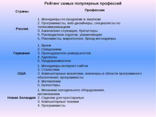 Рейтинг самых популярных профессий Страны Профессии Россия 1. Менеджеры по п