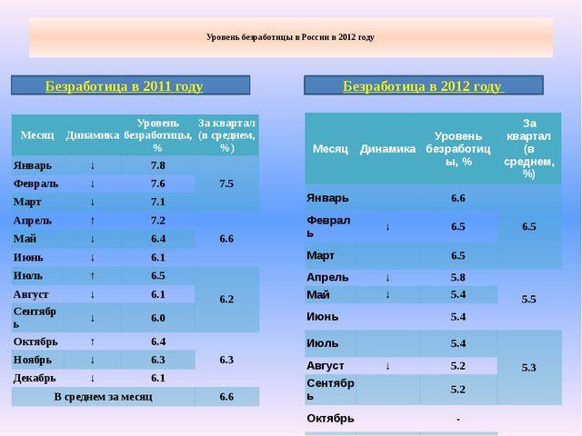 Уровень безработицы в России в 2012 году Безработица в 2011 году Безработица...