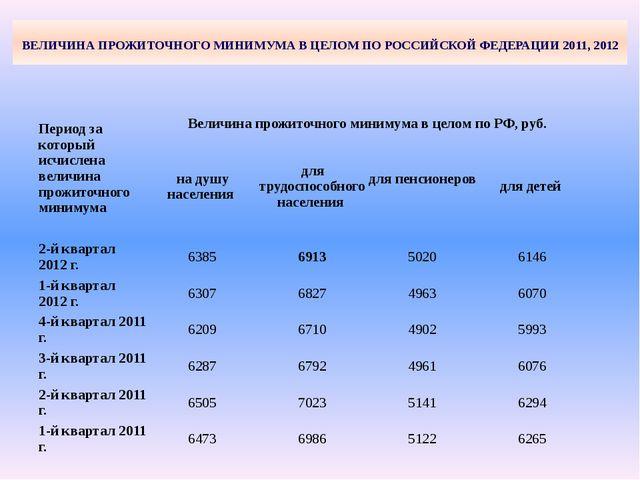 ВЕЛИЧИНА ПРОЖИТОЧНОГО МИНИМУМА В ЦЕЛОМ ПО РОССИЙСКОЙ ФЕДЕРАЦИИ 2011, 2012 Пе...