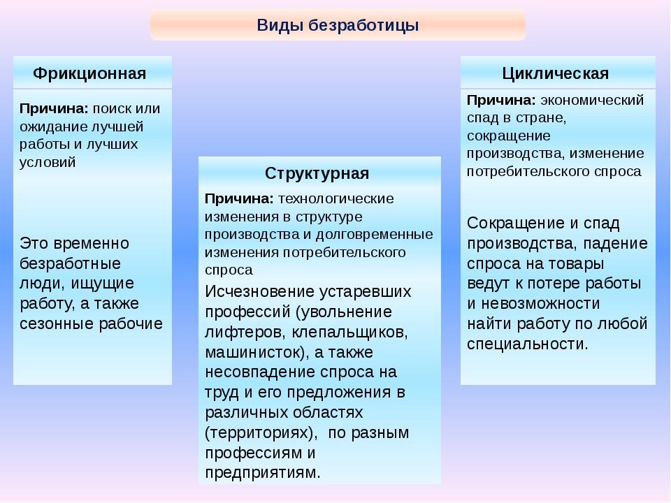 Виды безработицы Фрикционная Структурная Циклическая Причина: поиск или ожид...