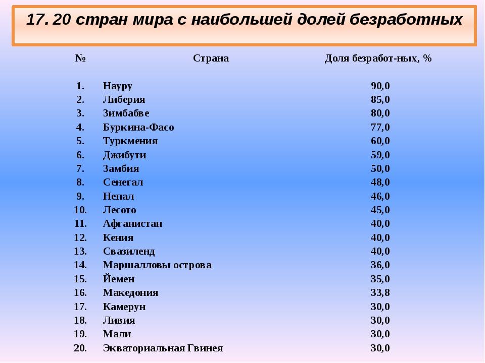 17. 20 стран мира с наибольшей долей безработных № Страна Доля безработных,...