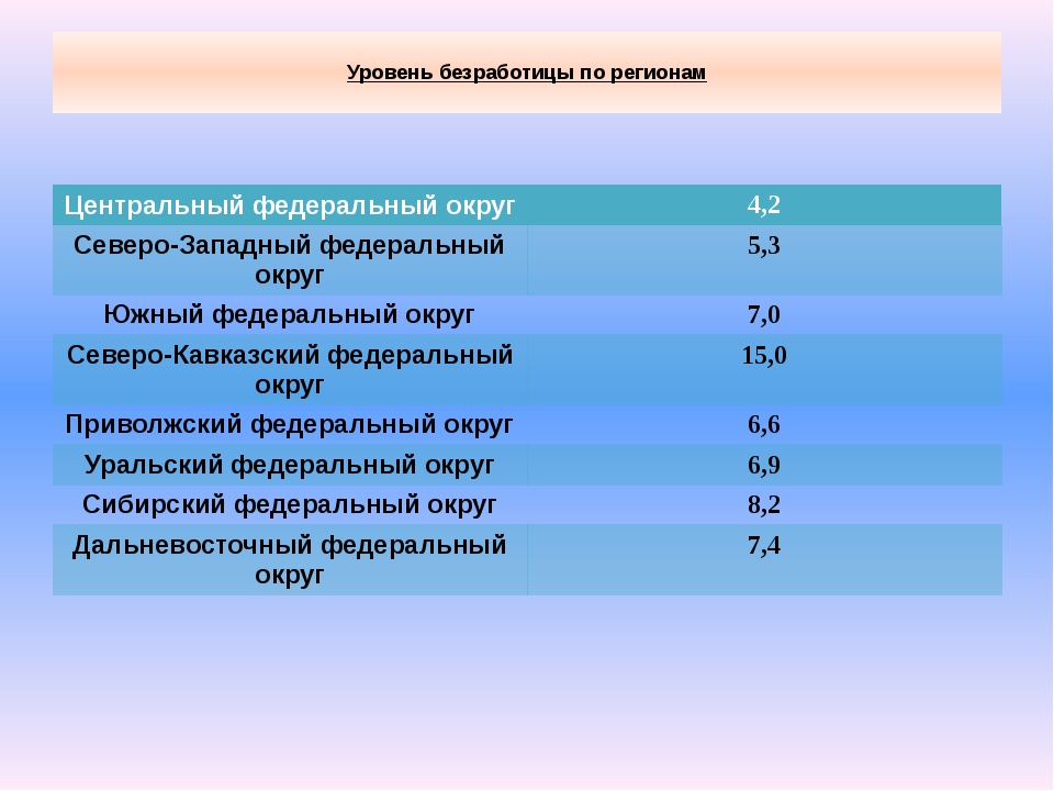 Уровень безработицы по регионам Центральный федеральный округ 4,2 Северо-Зап...