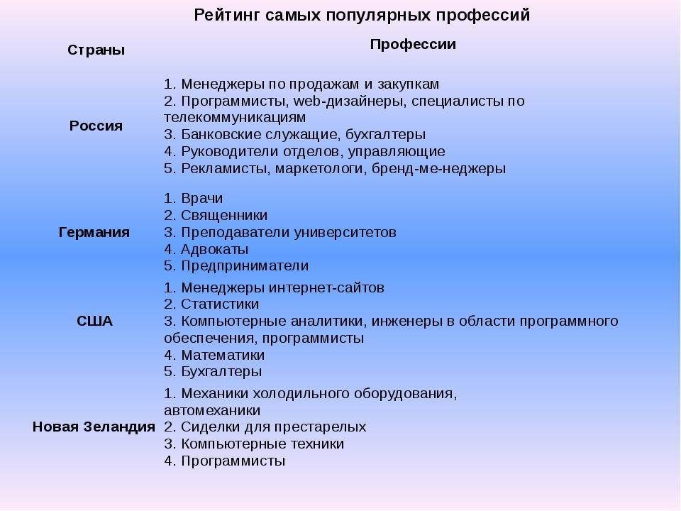 Рейтинг самых популярных профессий Страны Профессии Россия 1. Менеджеры по п...