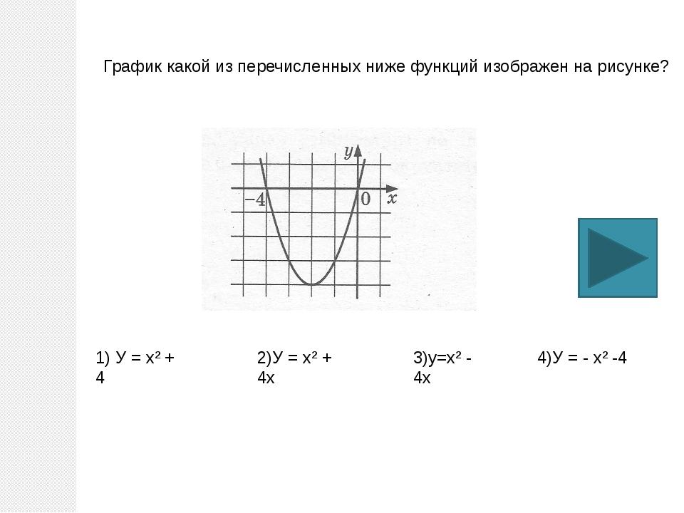 График какой из перечисленных ниже функций изображен на рисунке? 1) У = х² +...