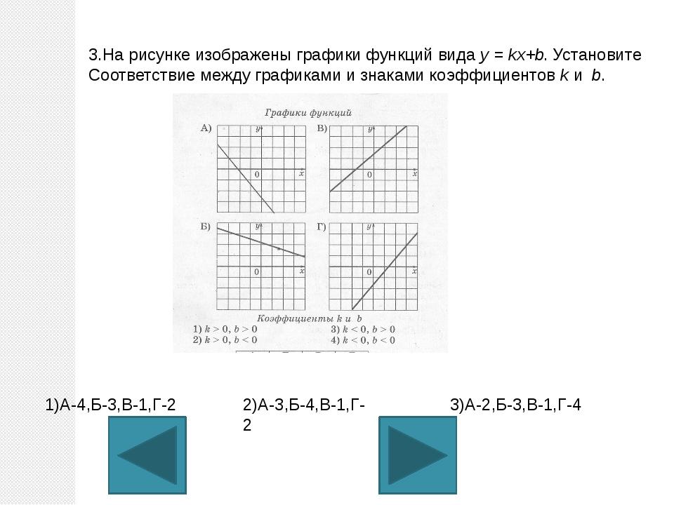 3.На рисунке изображены графики функций вида у = kx+b. Установите Соответстви...