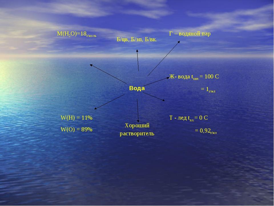 М(Н2О)=18г/моль Б/цв, Б/зп, Б/вк.Г – водяной пар  Вода Ж- вода tкип.= 100...