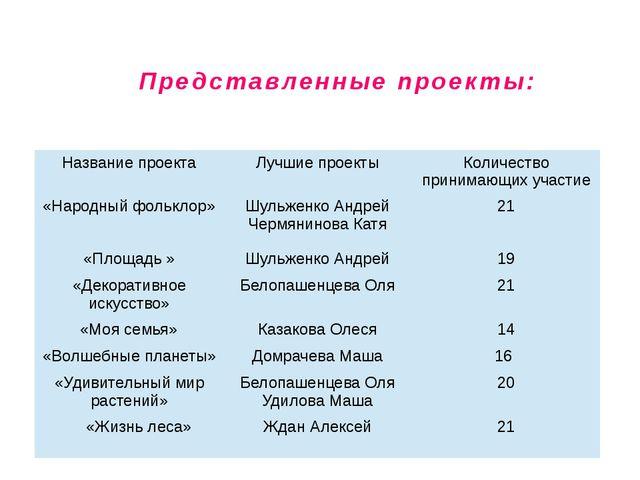 Представленные проекты: Название проекта Лучшие проекты Количество принимающи...