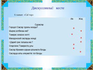 Дискуссиялық кесте + + + + + + + + 6 сынып «Сақтар» Сұрақтар Ия Жоқ ГеродотСа