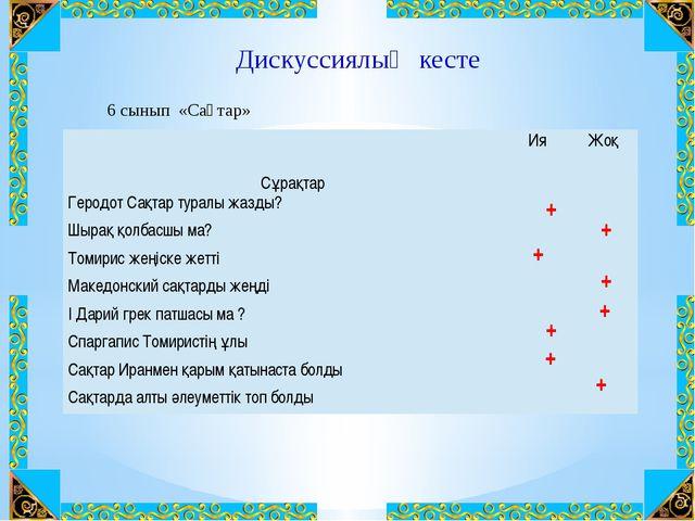 Дискуссиялық кесте + + + + + + + + 6 сынып «Сақтар» Сұрақтар Ия Жоқ ГеродотСа...