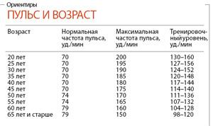 пульс у мужчин норма таблица возраст