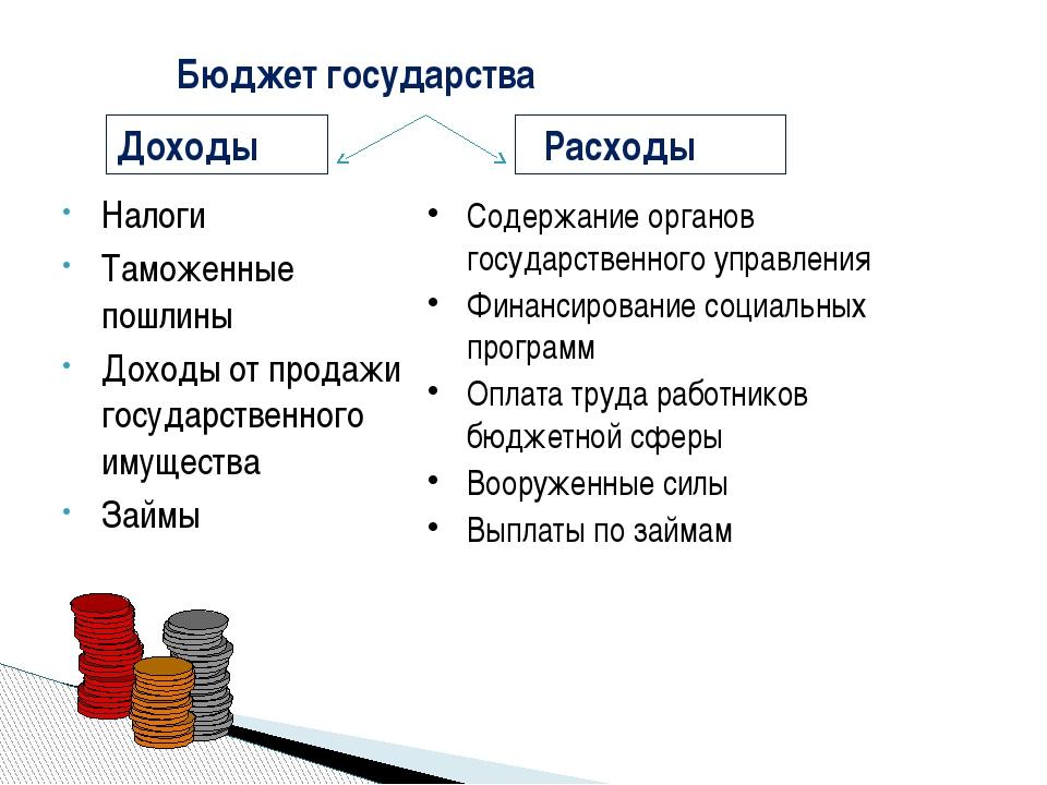 Налоги Таможенные пошлины Доходы от продажи государственного имущества Займы...