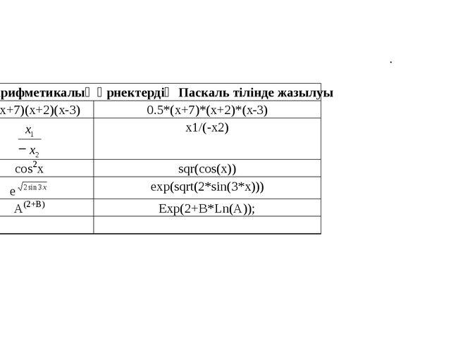 . Арифметикалық өрнектердiң Паскаль тілінде жазылуы 0,5(x+7)(x+2)(x - 3) 0.5...