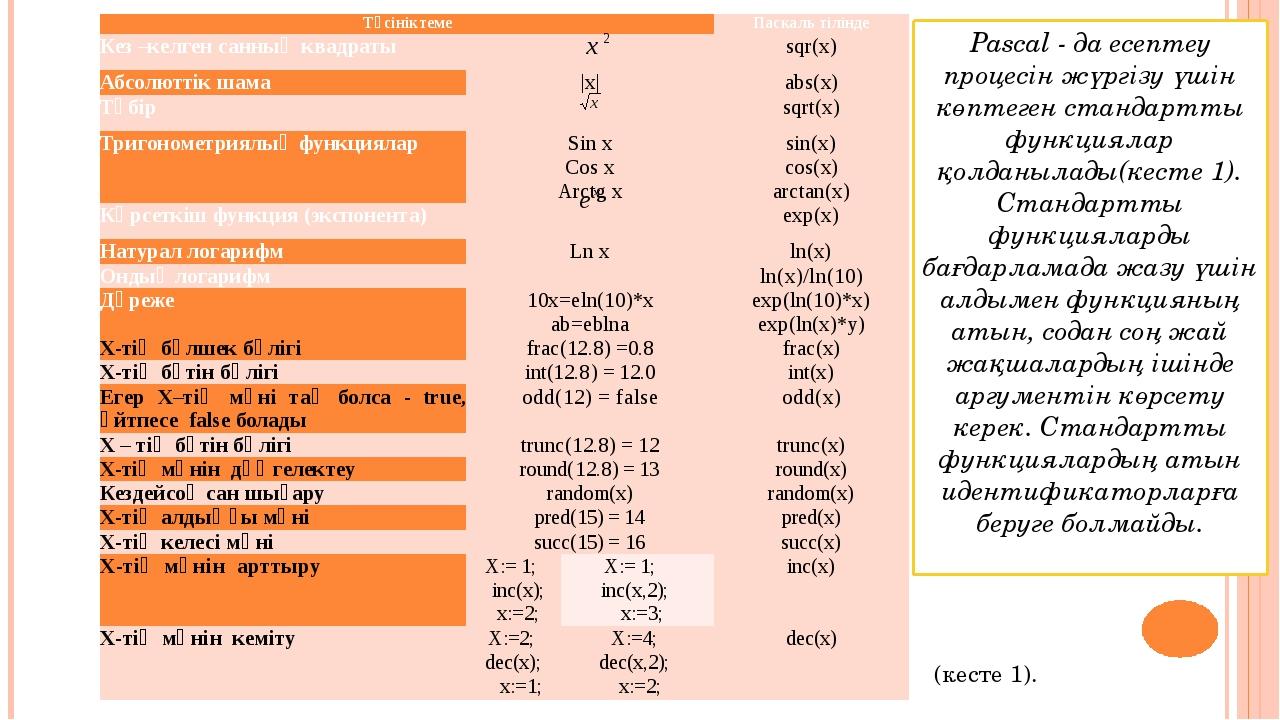 Pascal - да есептеу процесін жүргізу үшін көптеген стандартты функциялар қолд...