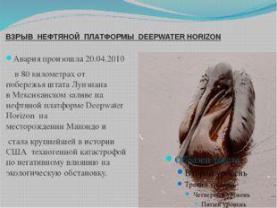 ВЗРЫВ НЕФТЯНОЙ ПЛАТФОРМЫ DEEPWATER HORIZON Авария произошла20.04.2010 в 80