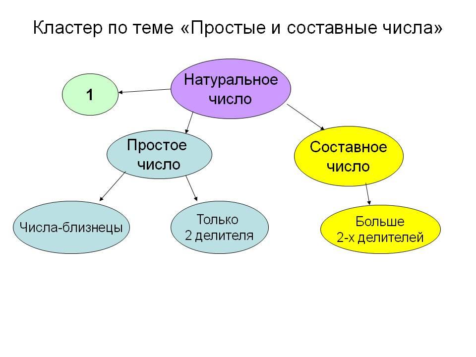 http://900igr.net/datas/matematika/Prostye-i-sostavnye-chisla-matematika/0008-008-Klaster-po-teme-Prostye-i-sostavnye-chisla.jpg