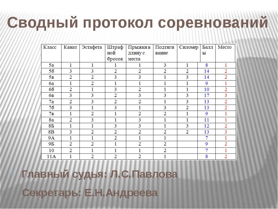 Сводный протокол соревнований Главный судья: Л.С.Павлова Секретарь: Е.Н.Андре...