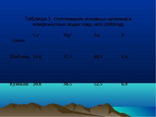 Таблица 1. Соотношение основных катионов в поверхностных водах озер, мг/л (20