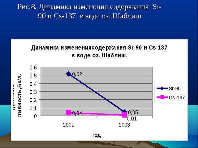Рис.8. Динамика изменения содержания Sr-90 и Cs-137 в воде оз. Шаблиш