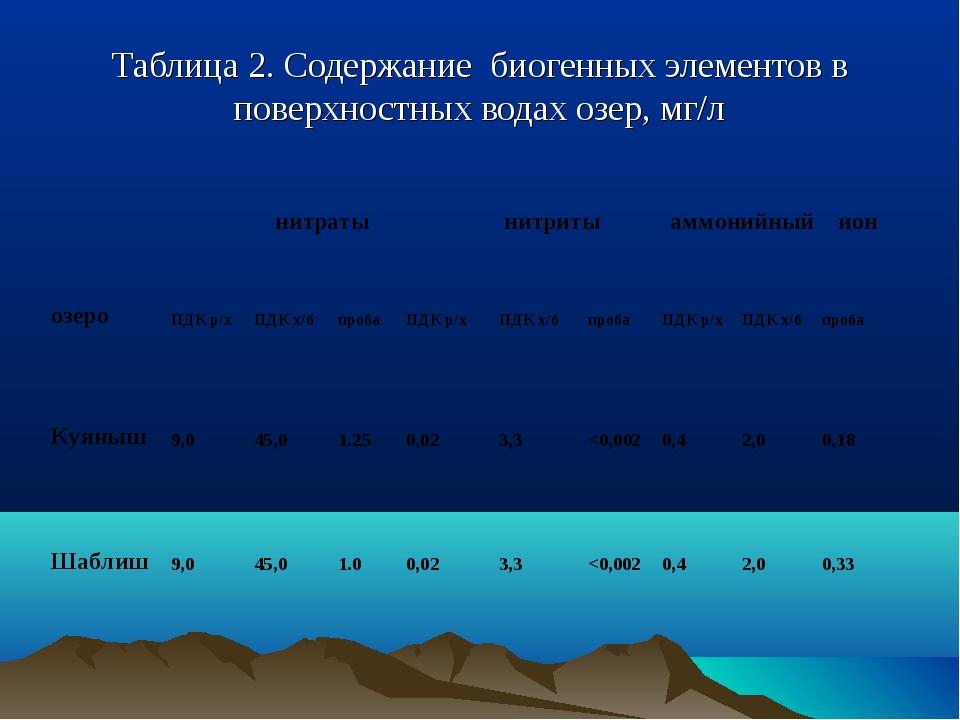 Таблица 2. Содержание биогенных элементов в поверхностных водах озер, мг/л оз...