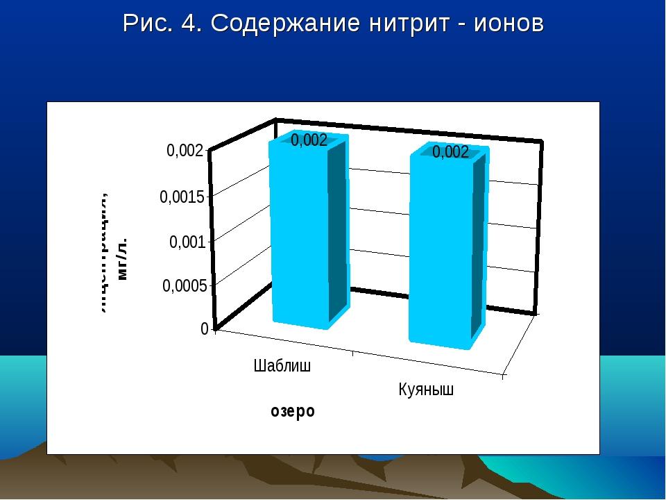 Рис. 4. Содержание нитрит - ионов