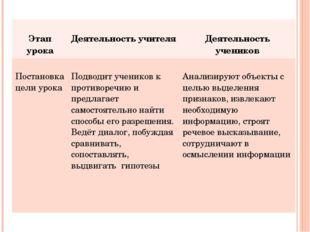 Этап урока Деятельность учителя Деятельность учеников Постановка цели урока