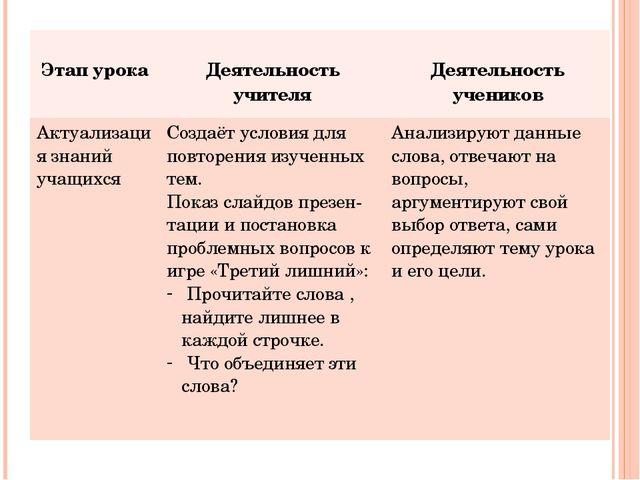 Этап урока Деятельность учителя Деятельность учеников Актуализация знаний уч...