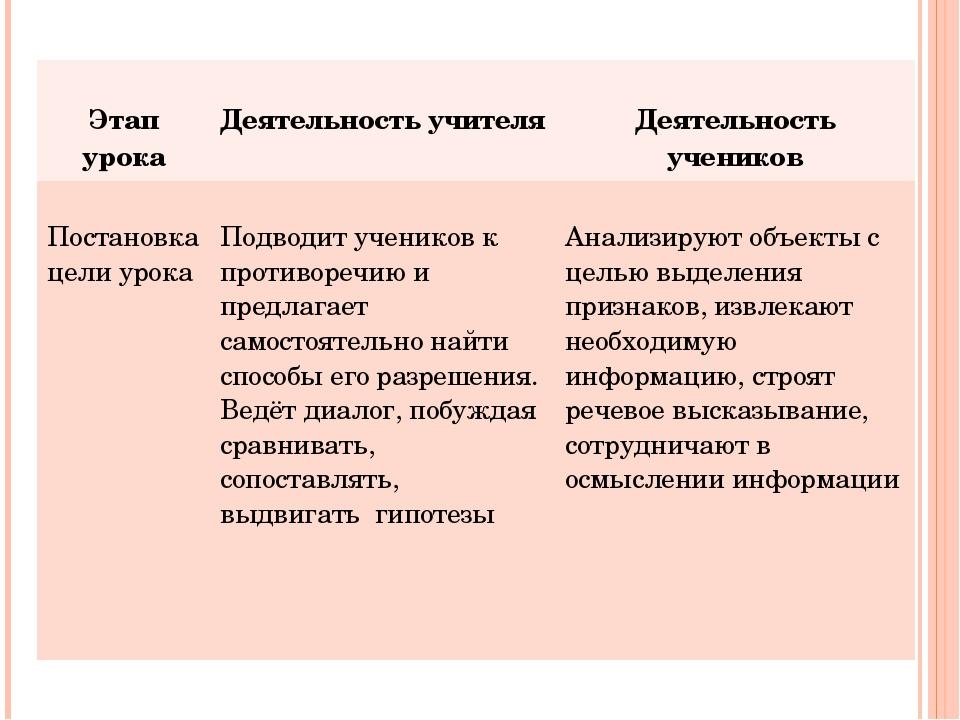 Этап урока Деятельность учителя Деятельность учеников Постановка цели урока...