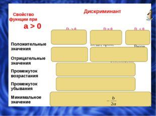 Свойствофункции при а> 0 Дискриминант D > 0 D = 0 D < 0 Положительные значе
