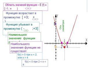 Ось симметрии Область значений функции – Е (f) = [ -1 ; + ) Функция возраста