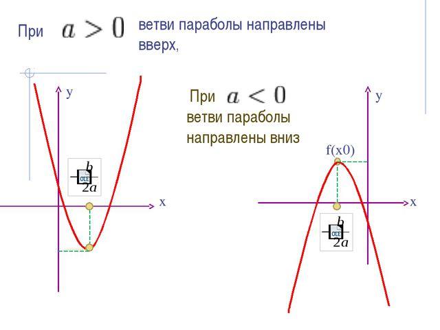 При - ветви параболы направлены вверх, При ветви параболы направлены вниз f(...
