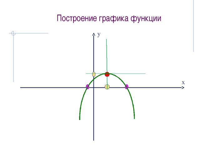 Построение графика функции у х