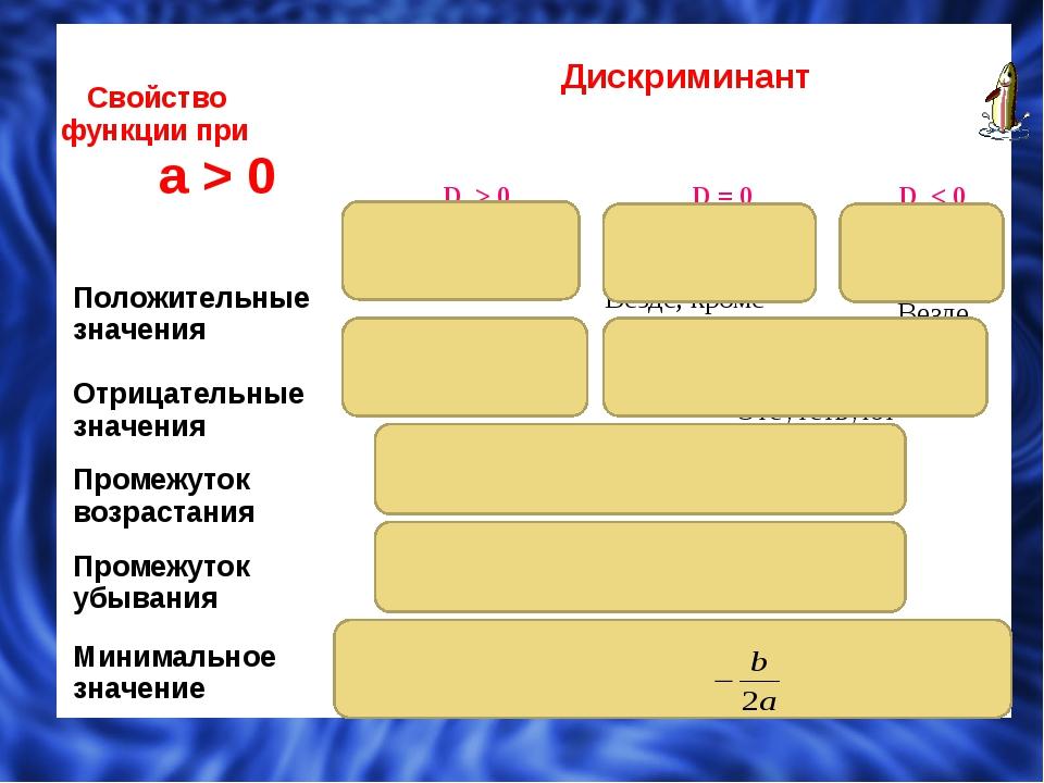 Свойствофункции при а> 0 Дискриминант D > 0 D = 0 D < 0 Положительные значе...