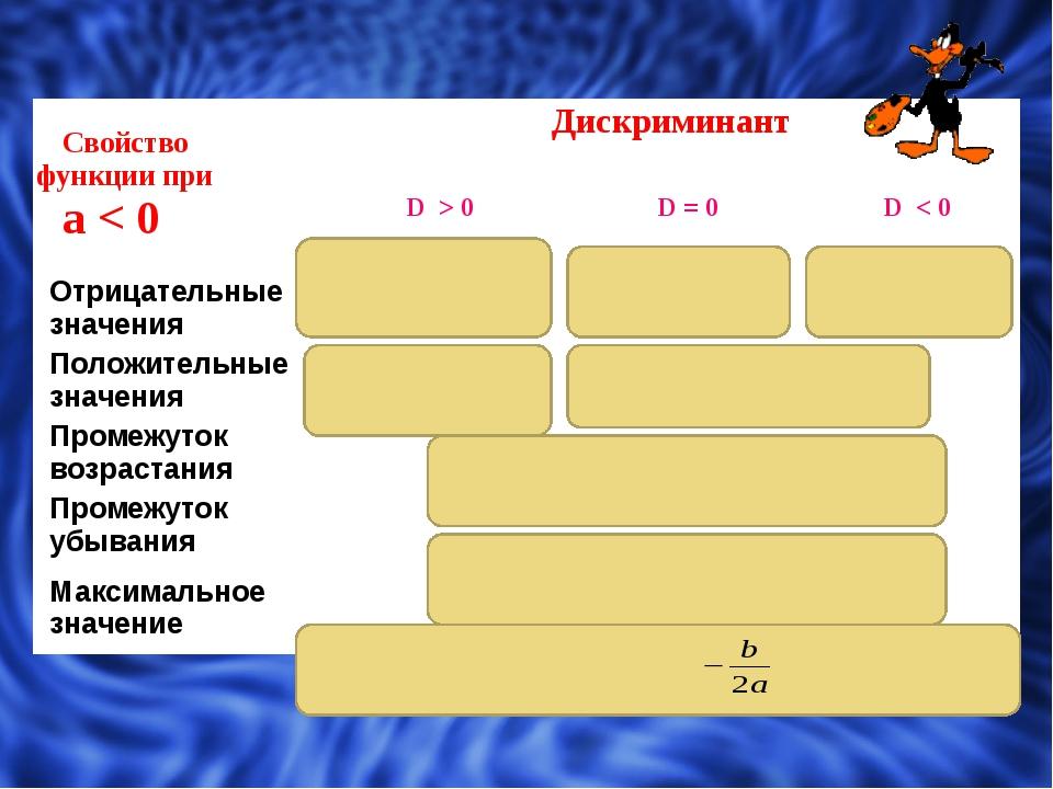 Свойствофункции при а< 0 Дискриминант D > 0 D = 0 D < 0 Отрицательные значе...
