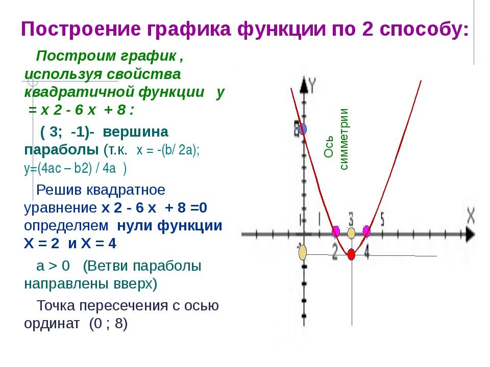 Построим график , используя свойства квадратичной функции у = х 2 - 6 х + 8 :...