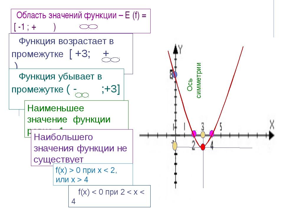 Ось симметрии Область значений функции – Е (f) = [ -1 ; + ) Функция возраста...