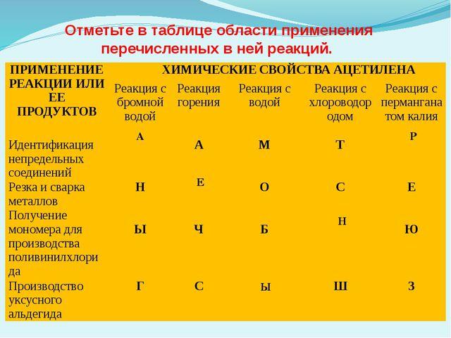 Отметьте в таблице области применения перечисленных в ней реакций. А Р Е Ы Н...