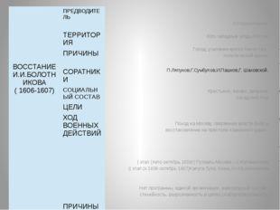 И.И.Болотников. Юго-западные уезды России Голод, усиление крепостничества, п