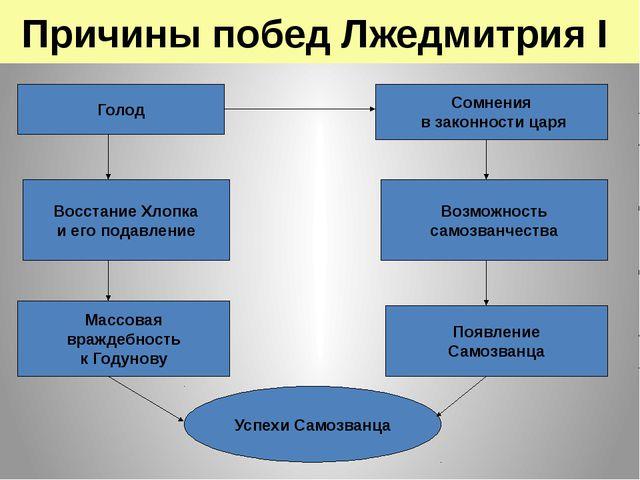 Причины побед Лжедмитрия I Голод Сомнения в законности царя Восстание Хлопка...