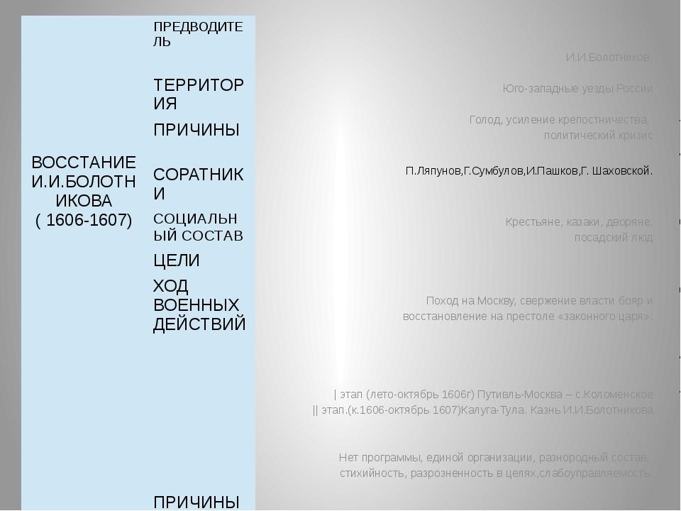 И.И.Болотников. Юго-западные уезды России Голод, усиление крепостничества, п...