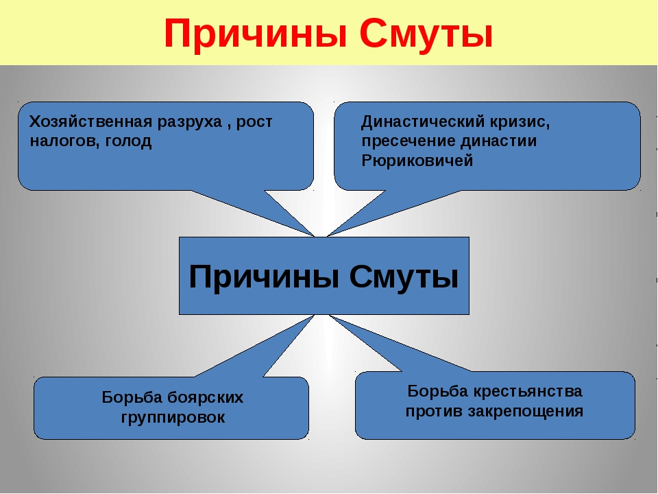 Причины Смуты Причины Смуты Династический кризис, пресечение династии Рюриков...