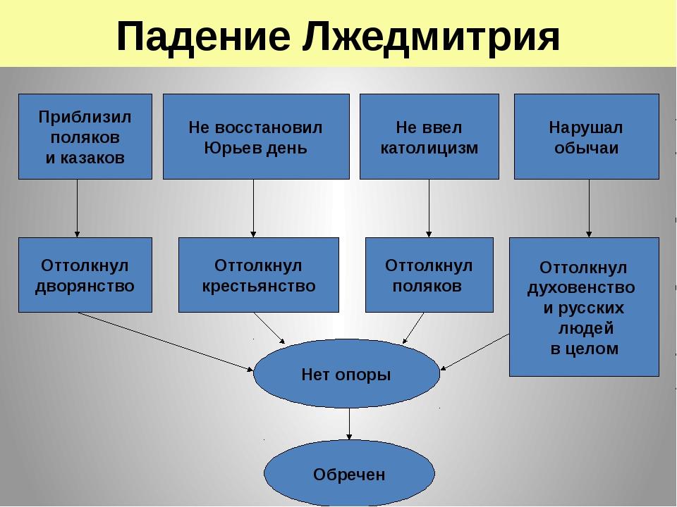 Падение Лжедмитрия Приблизил поляков и казаков Не восстановил Юрьев день Не в...